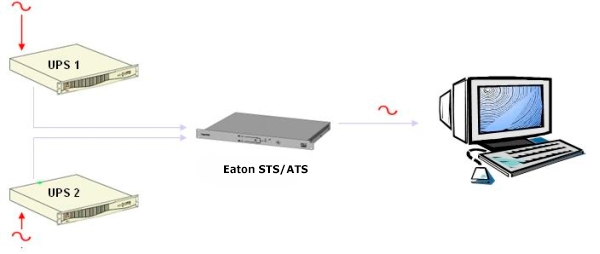 Eaton STS 16